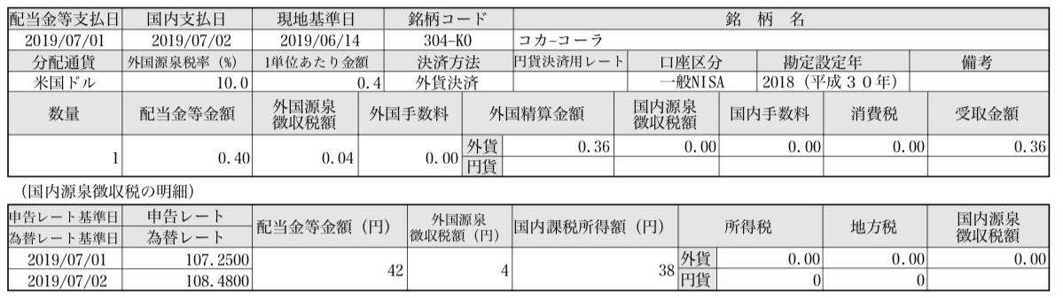 コカ・コーラ 配当金 2019